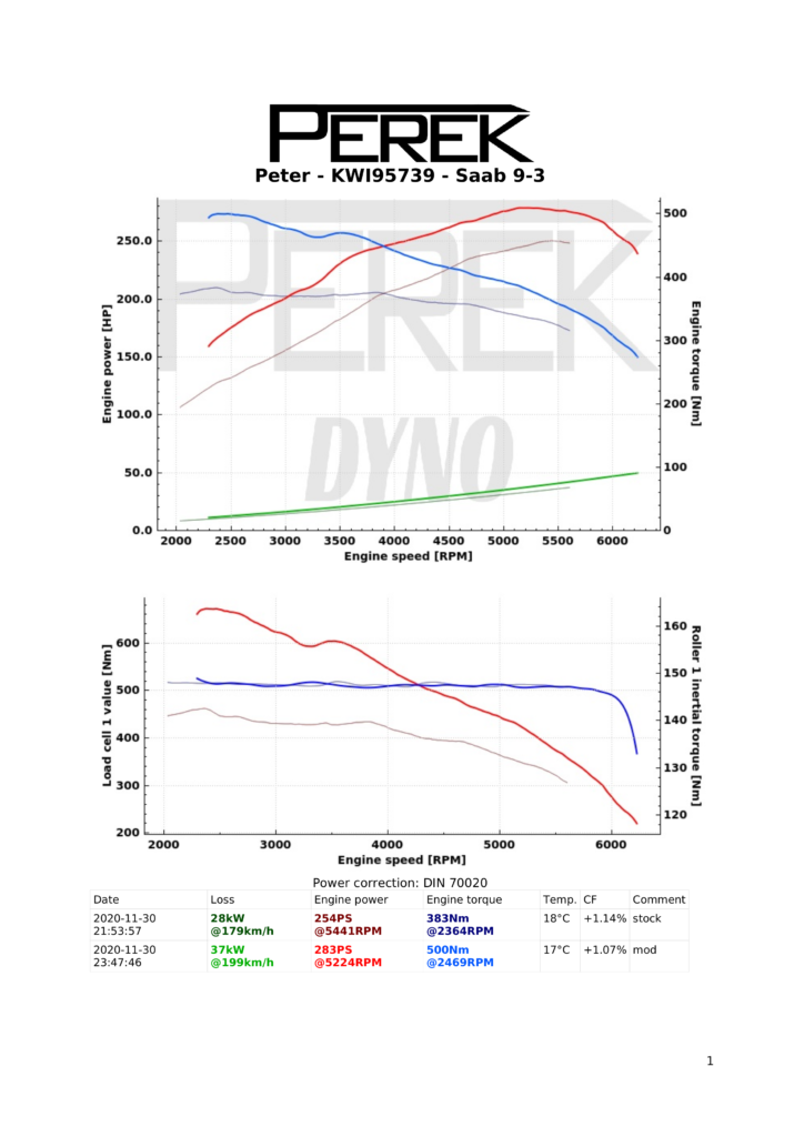 Example dynamometer report