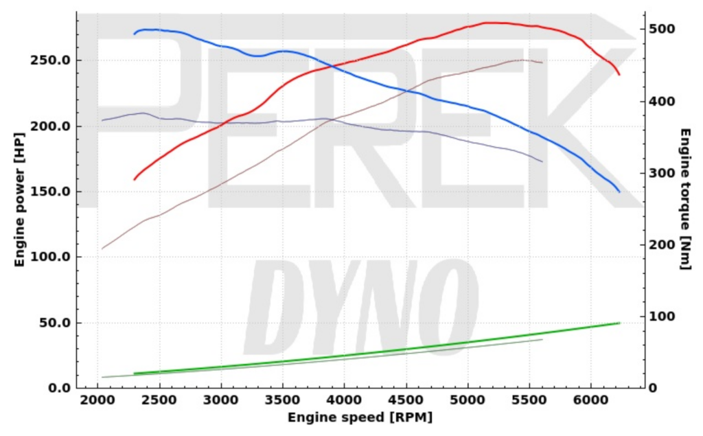 Dynamometer power and torque vs engine speed