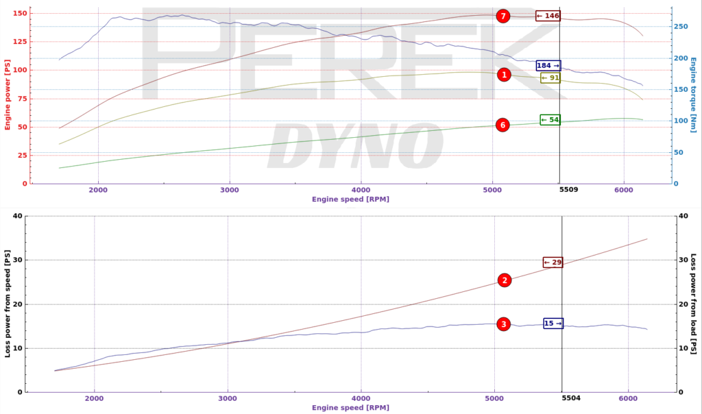 power loss graphs in dynamometer software